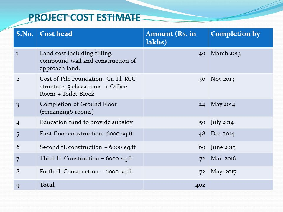 PROJECT COST ESTIMATE S.No. Cost head Amount (Rs. in lakhs)