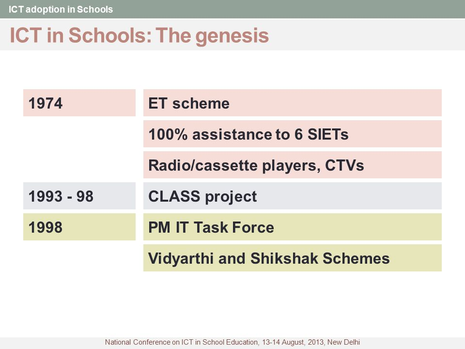 ICT in Schools: The genesis