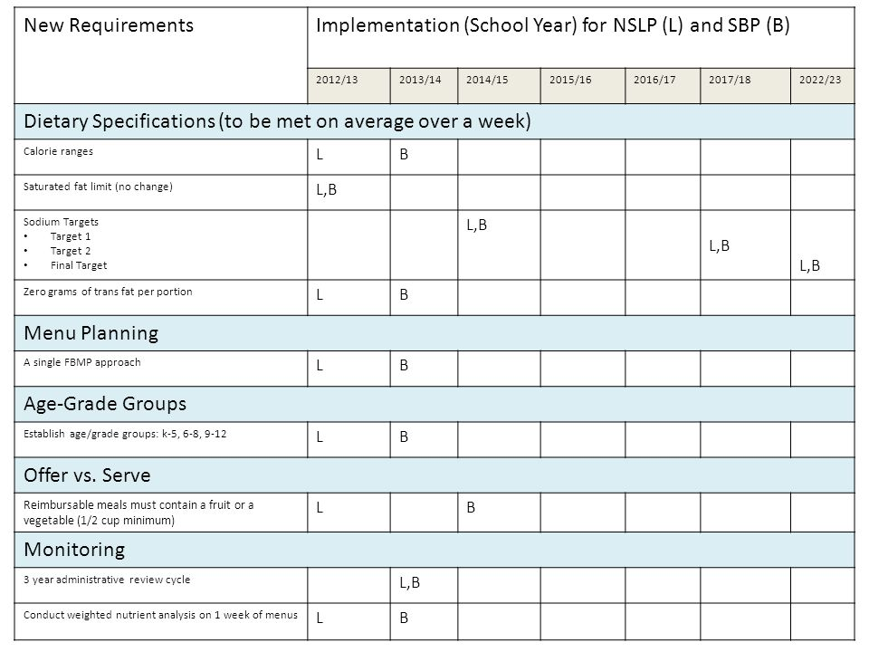 Implementation (School Year) for NSLP (L) and SBP (B)
