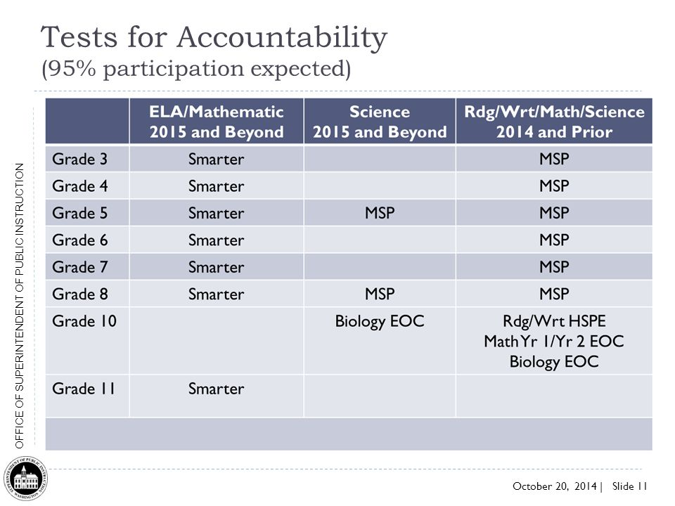 Tests for Accountability (95% participation expected)
