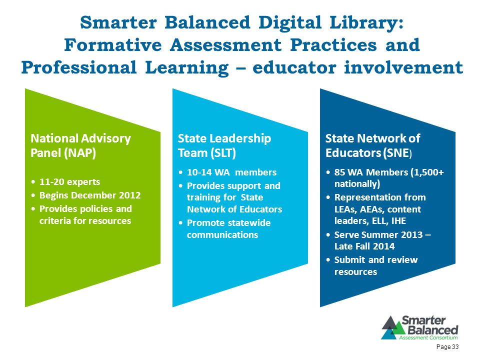 Smarter Balanced Digital Library: Formative Assessment Practices and Professional Learning – educator involvement