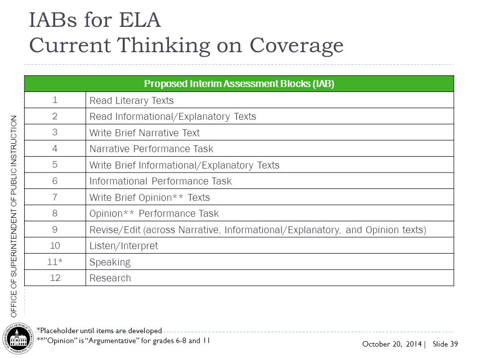 IABs for ELA Current Thinking on Coverage