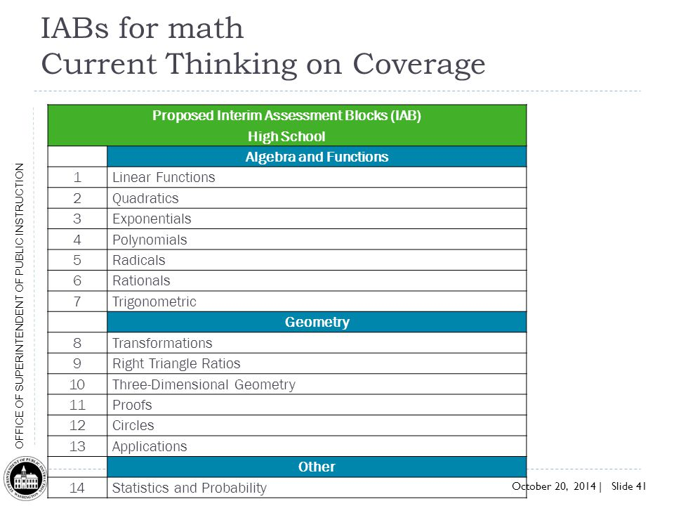 IABs for math Current Thinking on Coverage