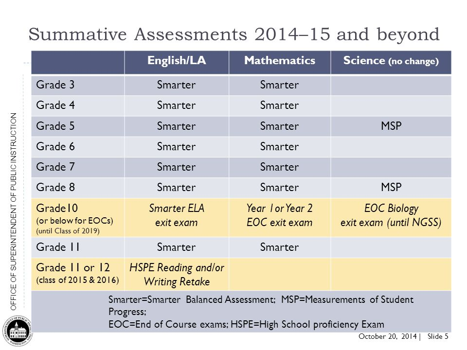 Summative Assessments 2014–15 and beyond