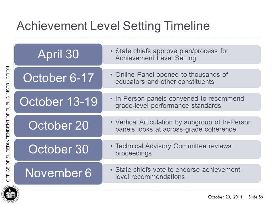 Achievement Level Setting Timeline