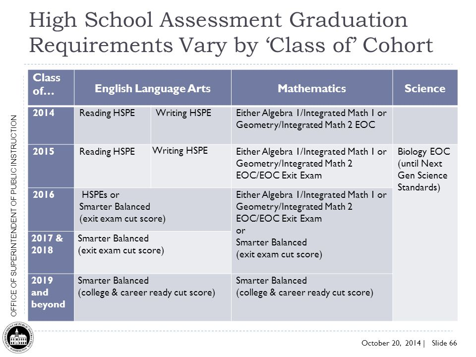High School Assessment Graduation Requirements Vary by 'Class of' Cohort