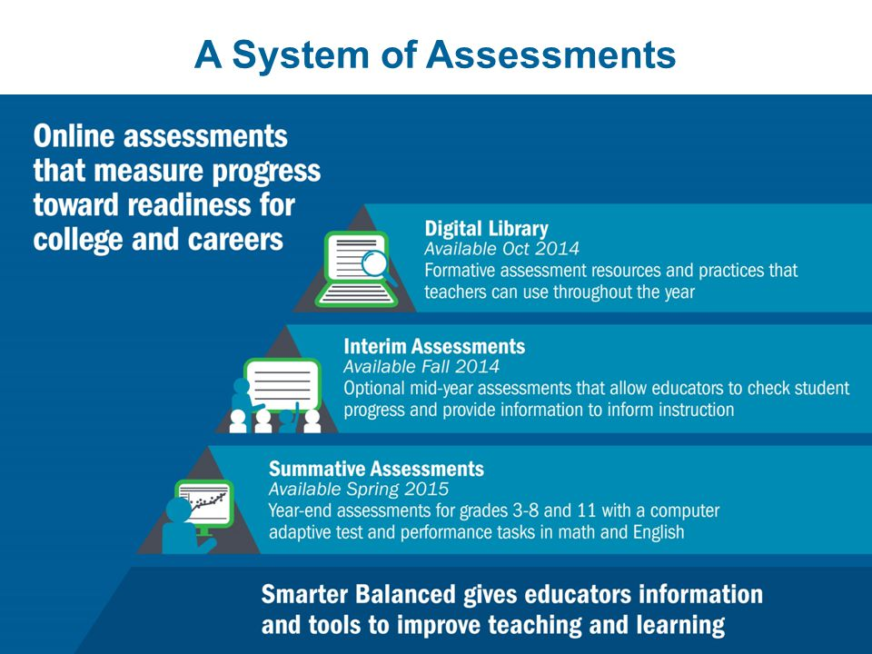 A System of Assessments