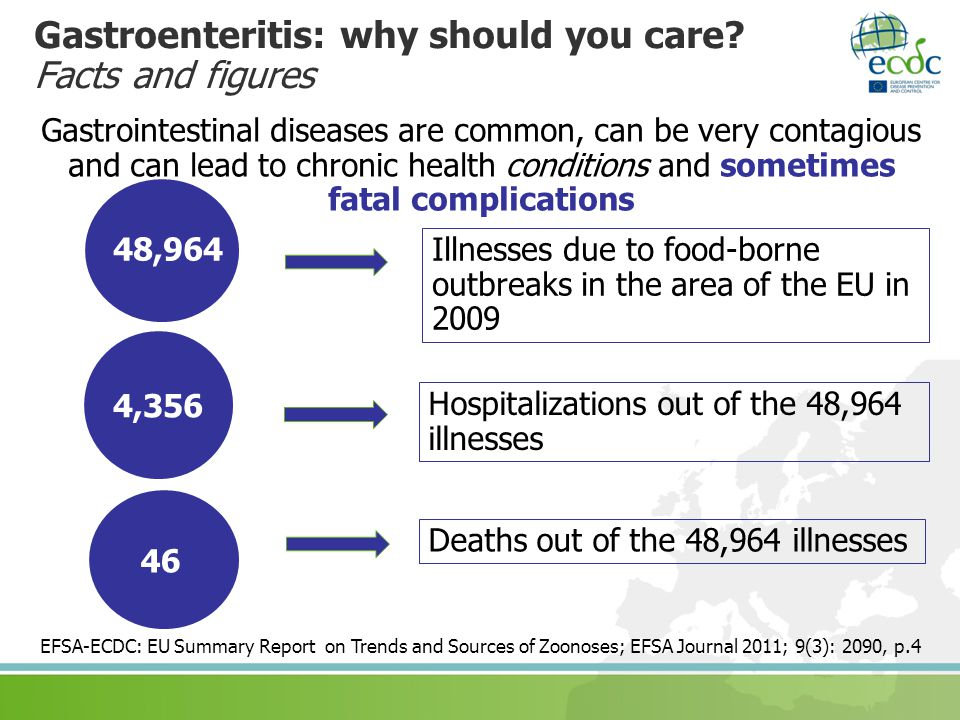 Gastroenteritis: why should you care Facts and figures