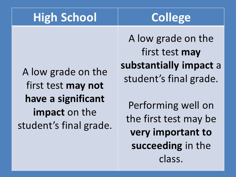 High School College. A low grade on the first test may not have a significant impact on the student's final grade.