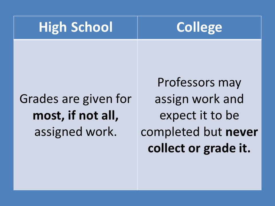 Grades are given for most, if not all, assigned work.