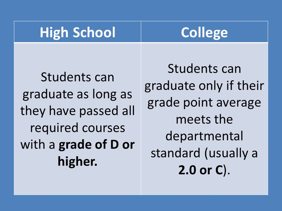 High School College. Students can graduate as long as they have passed all required courses with a grade of D or higher.