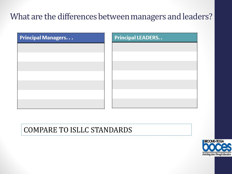 What are the differences between managers and leaders