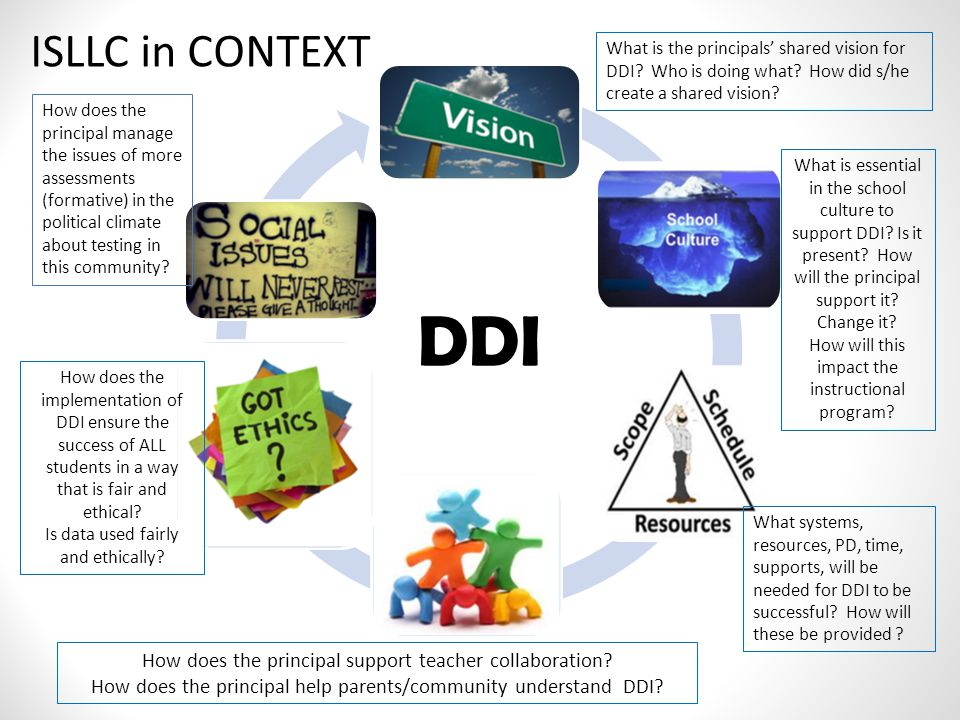 ISLLC in CONTEXT What is the principals' shared vision for DDI Who is doing what How did s/he create a shared vision