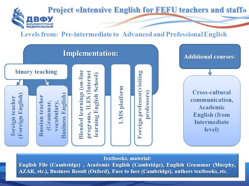 Project «Intensive English for FEFU teachers and staff»