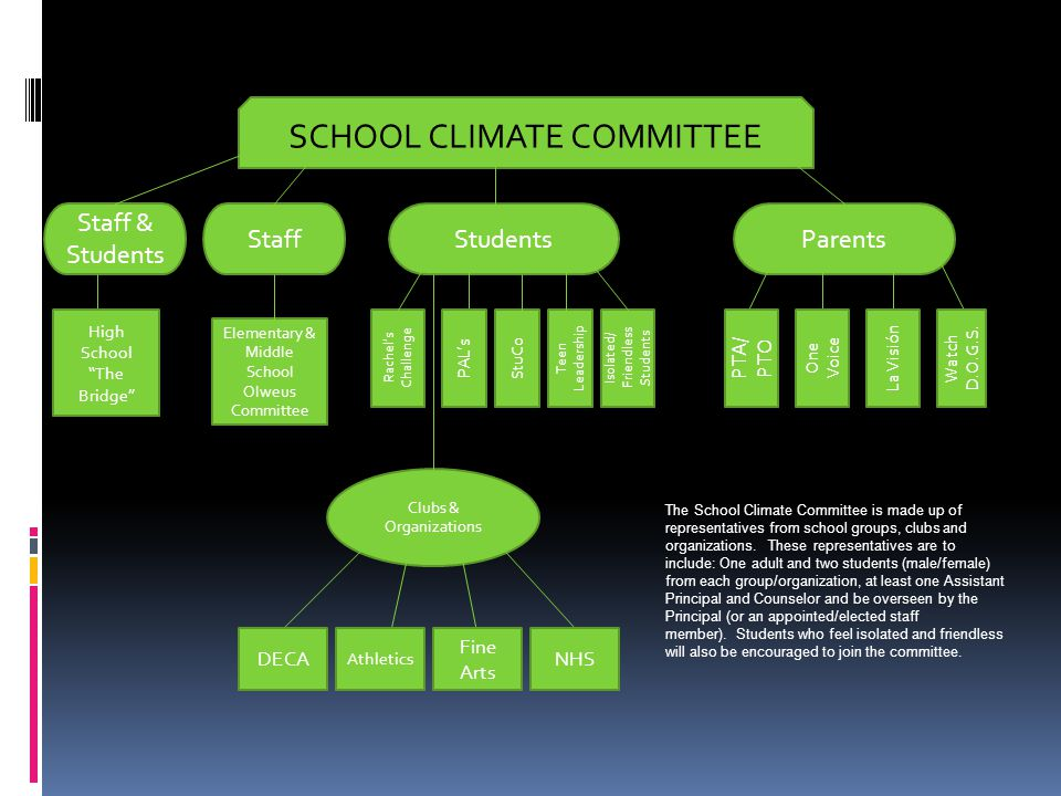 SCHOOL CLIMATE COMMITTEE