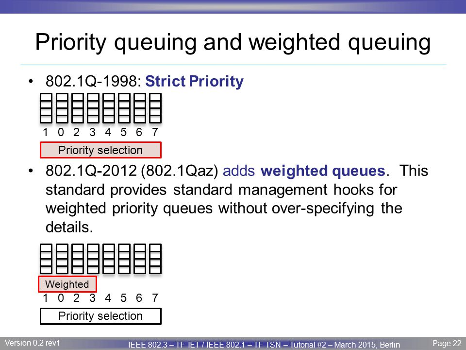 Priority queuing and weighted queuing