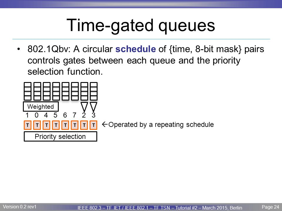 Time-gated queues 802.1Qbv: A circular schedule of {time, 8-bit mask} pairs controls gates between each queue and the priority selection function.