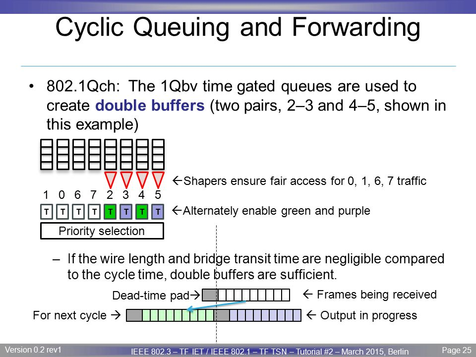 Cyclic Queuing and Forwarding