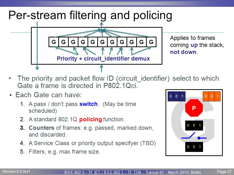 Per-stream filtering and policing