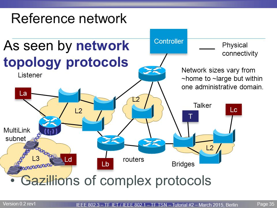 As seen by network topology protocols