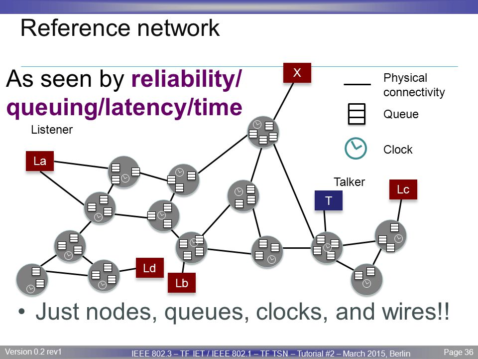 As seen by reliability/ queuing/latency/time