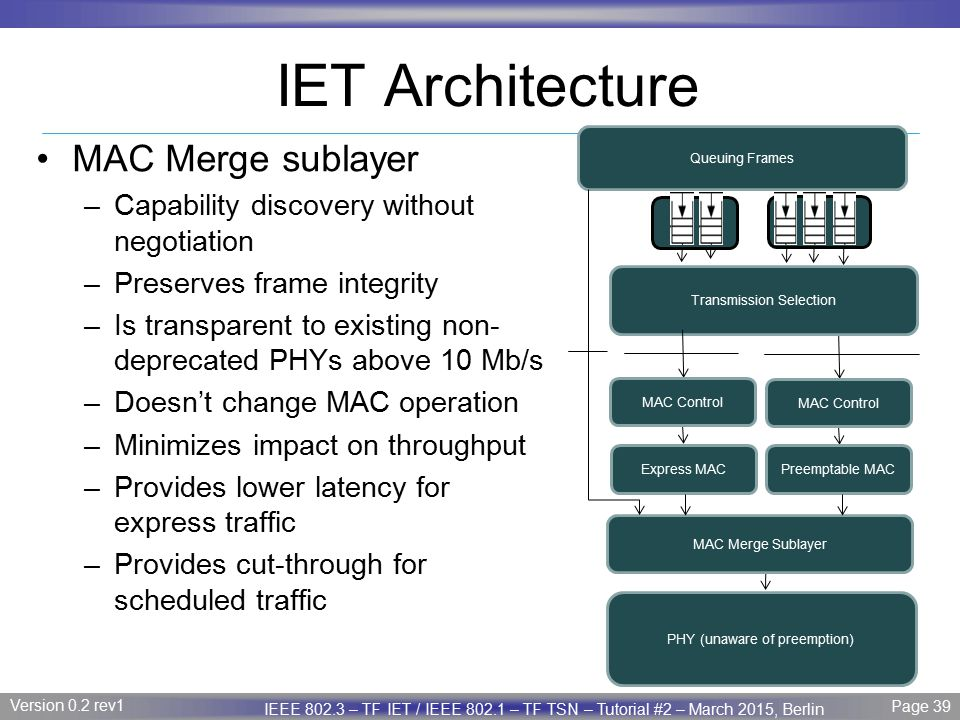 IET Architecture MAC Merge sublayer