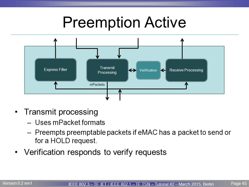 Preemption Active Transmit processing