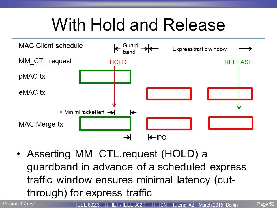 With Hold and Release MAC Client schedule. Guard band. Express traffic window. MM_CTL.request. HOLD.