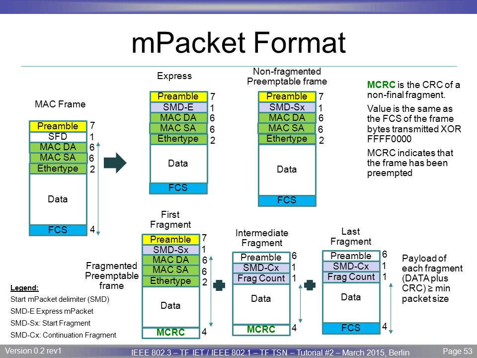 mPacket Format Non-fragmented Preemptable frame Express