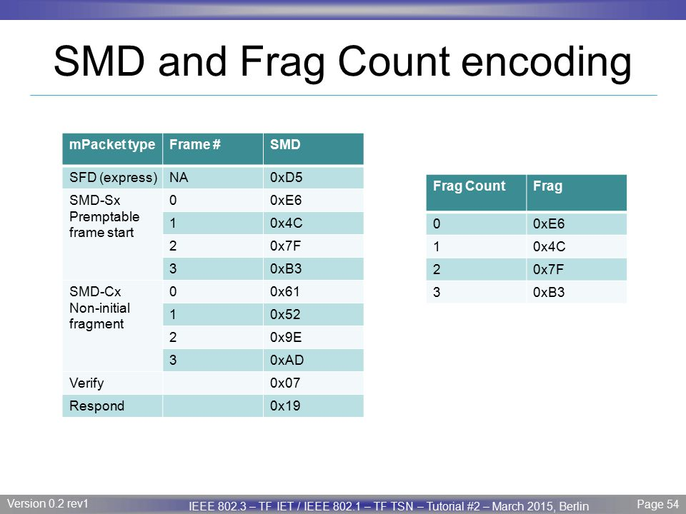 SMD and Frag Count encoding