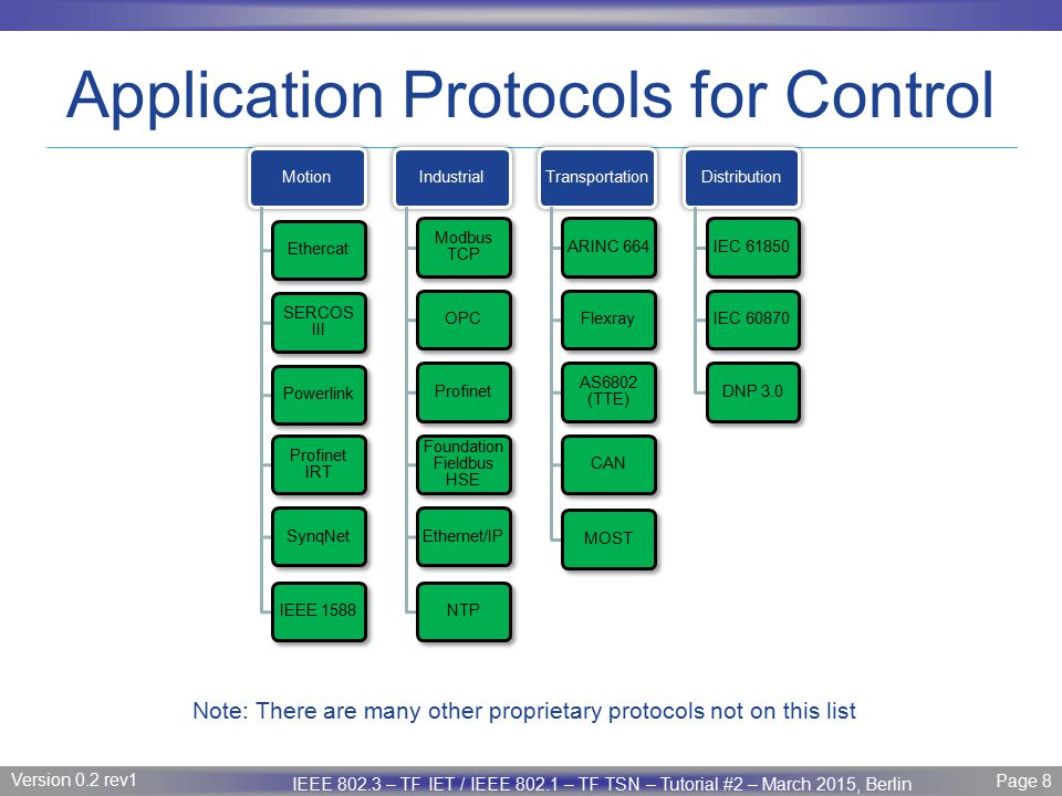 Application Protocols for Control
