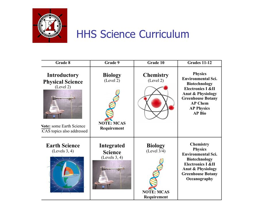 HHS Science Curriculum