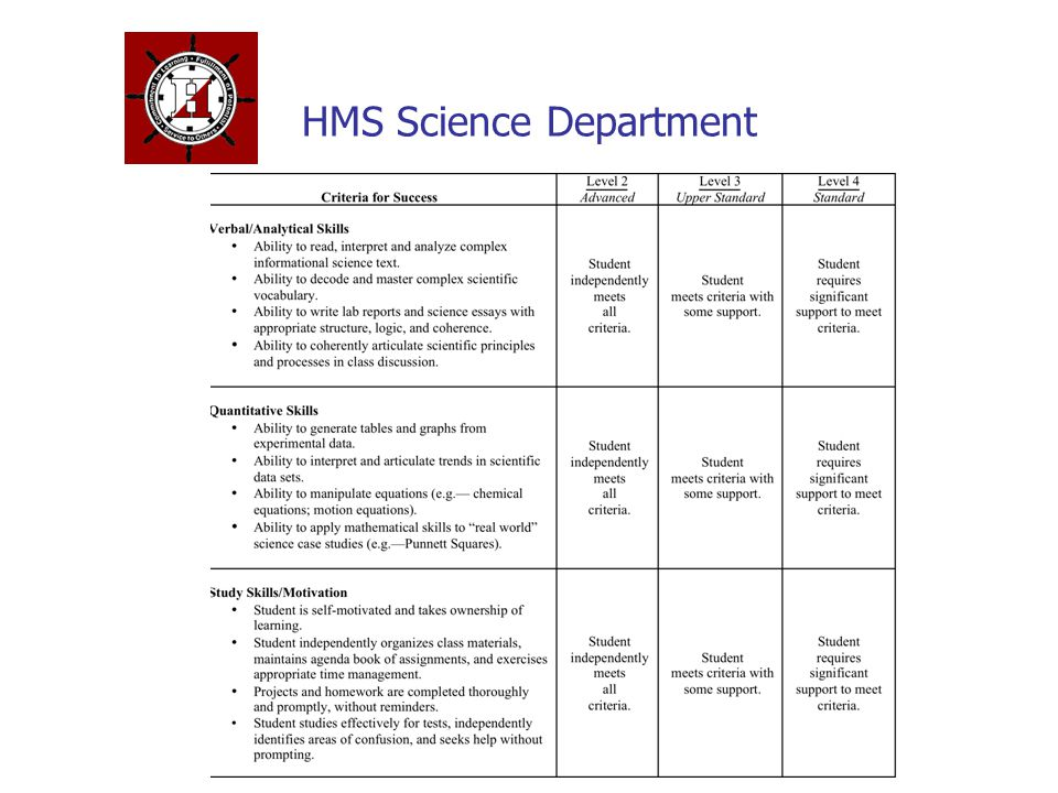 HMS Science Department