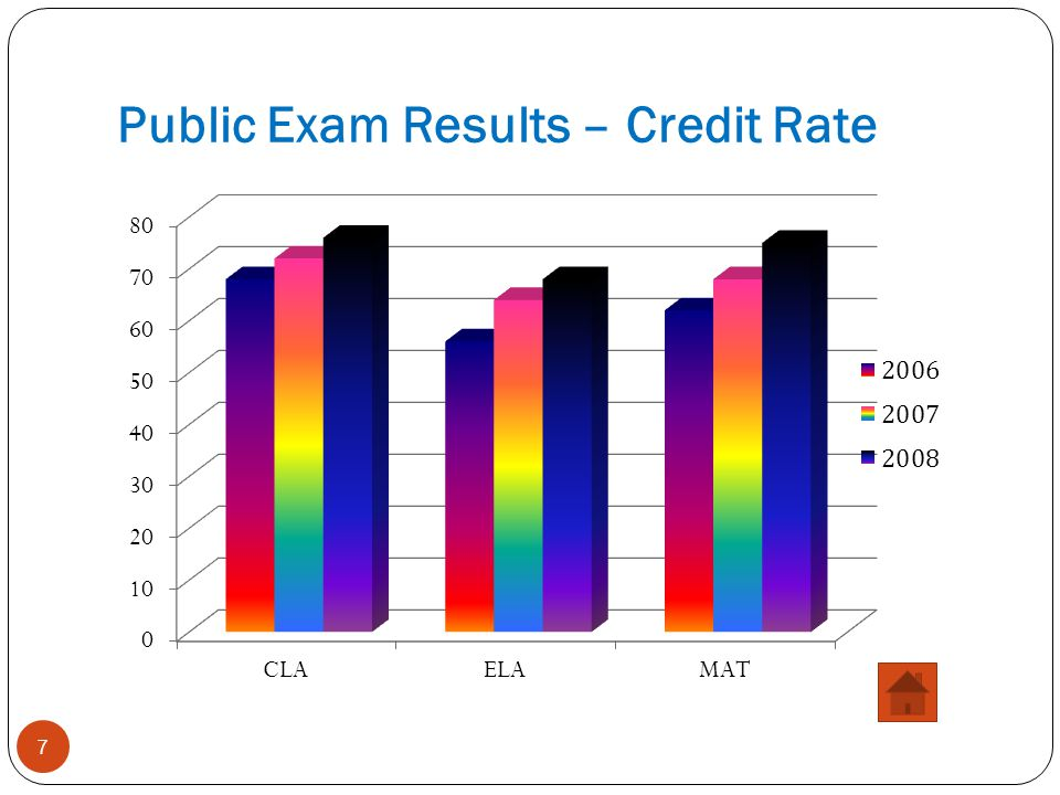 Public Exam Results – Credit Rate
