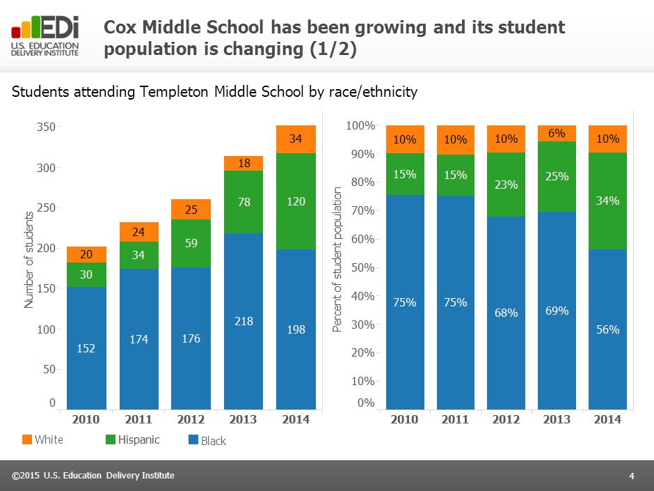 Cox Middle School has been growing and its student population is changing (2/2)