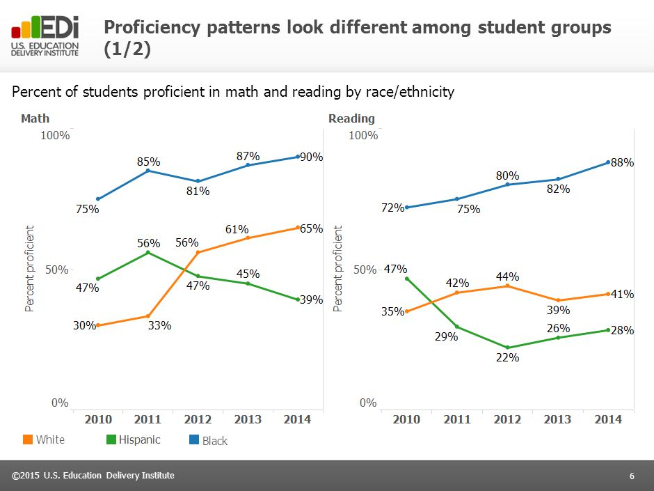 Proficiency patterns look different among student groups (2/2)