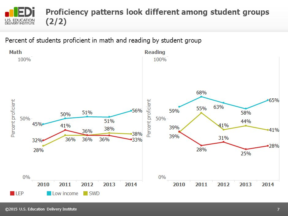 So far this year, formative assessments show that there has been some progress made