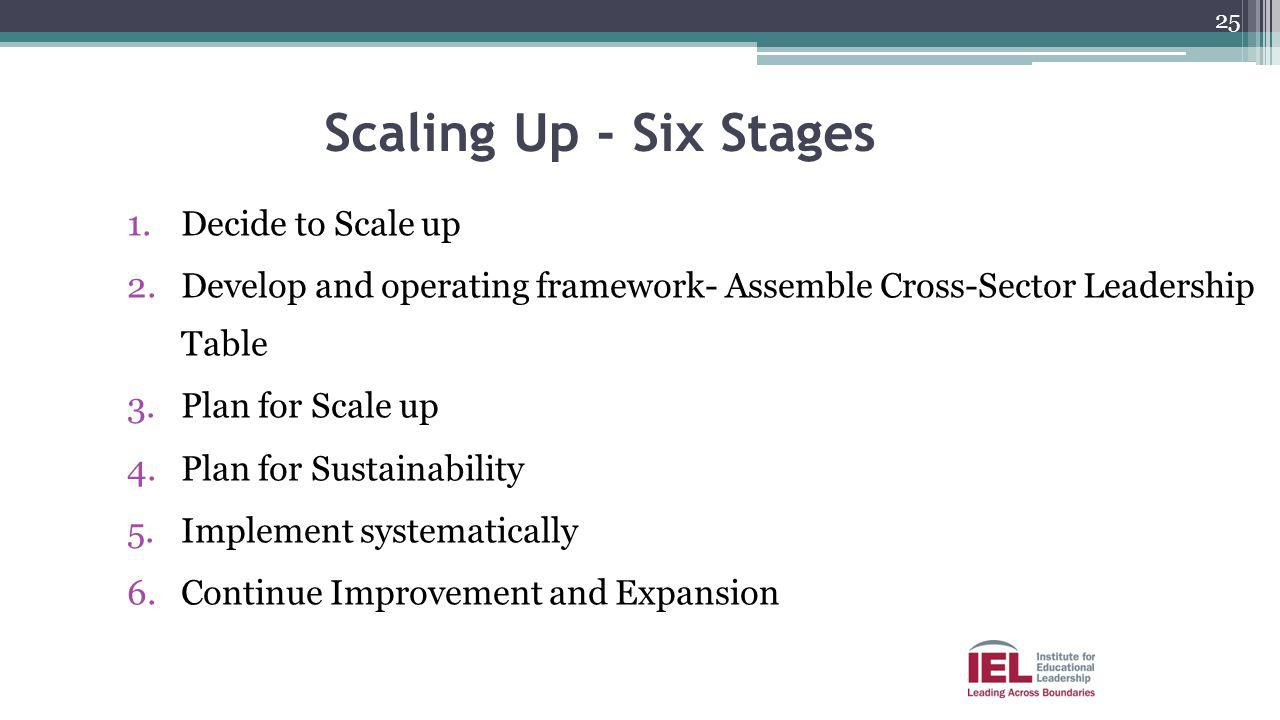 Scaling Up - Six Stages Decide to Scale up