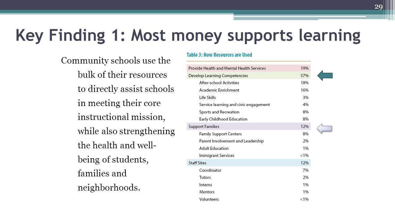 Key Finding 1: Most money supports learning