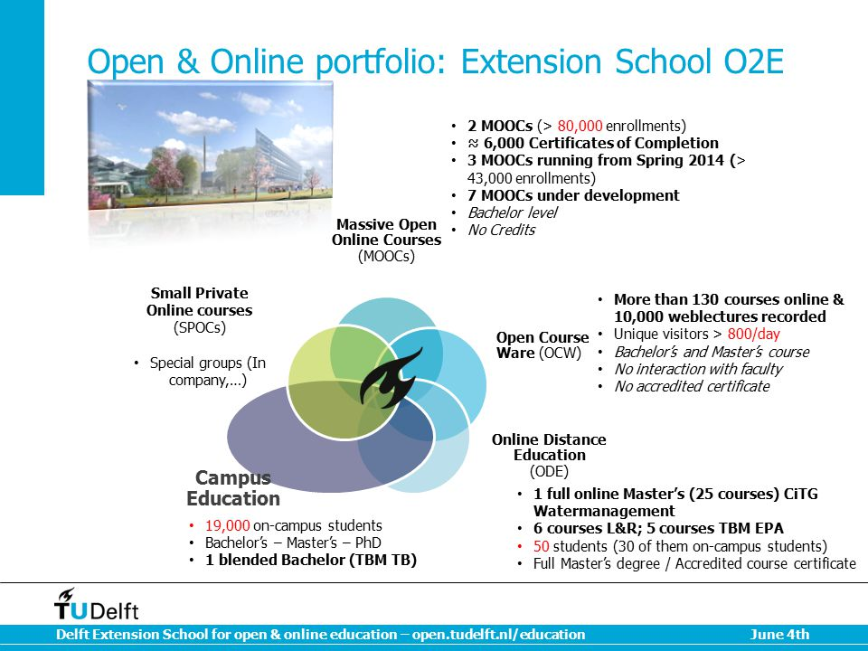 Open & Online portfolio: Extension School O2E
