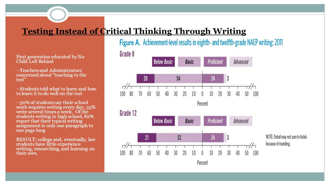 Testing Instead of Critical Thinking Through Writing