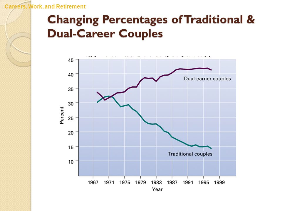 Changing Percentages of Traditional & Dual-Career Couples