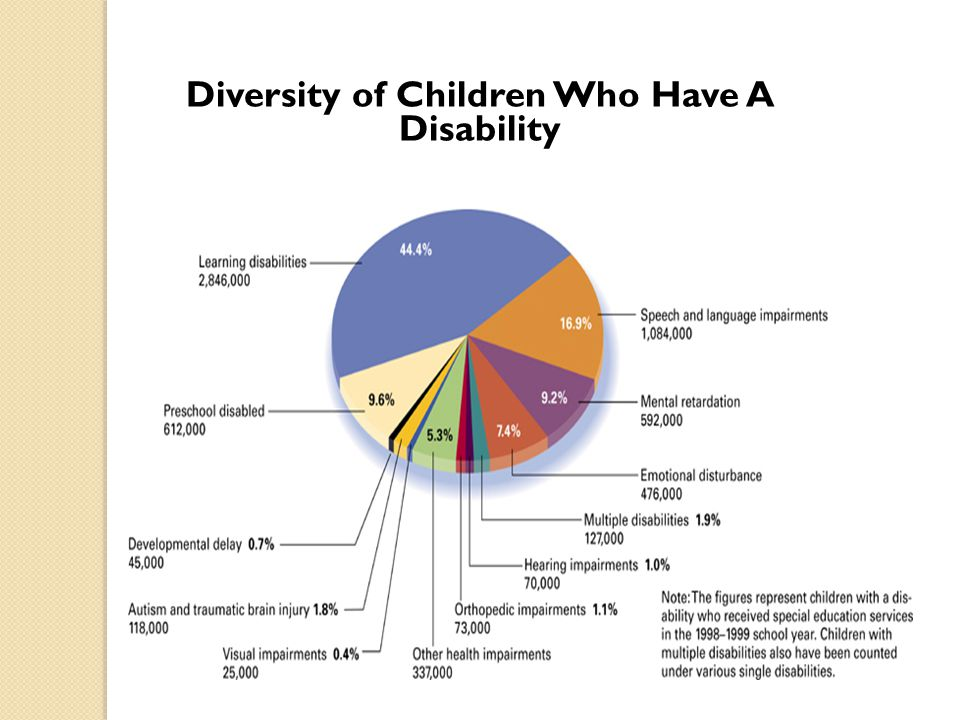 Diversity of Children Who Have A Disability