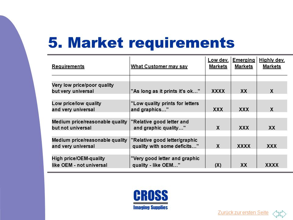 5. Market requirements CROSS Low dev. Emerging Highly dev.