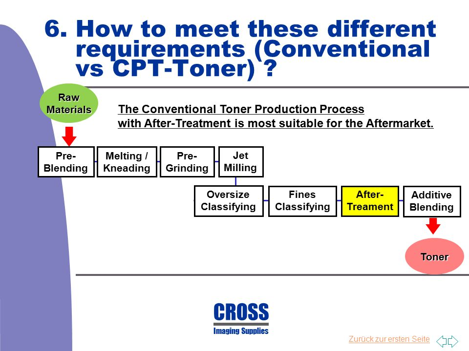 6. How to meet these different requirements (Conventional vs CPT-Toner)