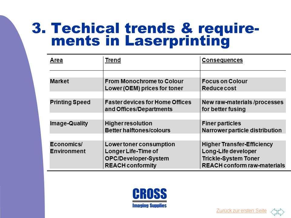 3. Techical trends & require- ments in Laserprinting