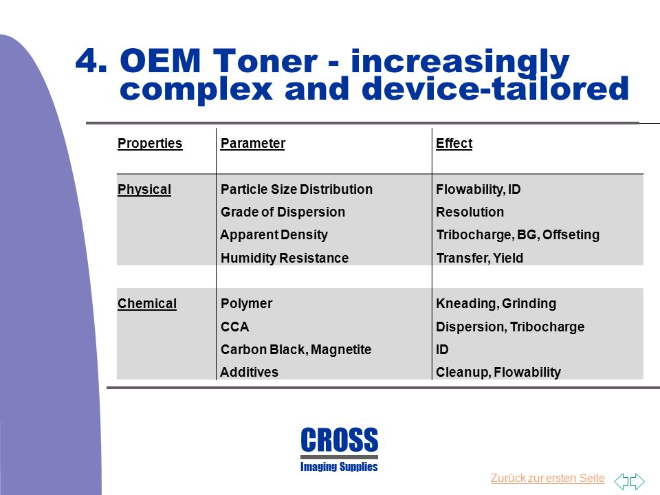 4. OEM Toner - increasingly complex and device-tailored