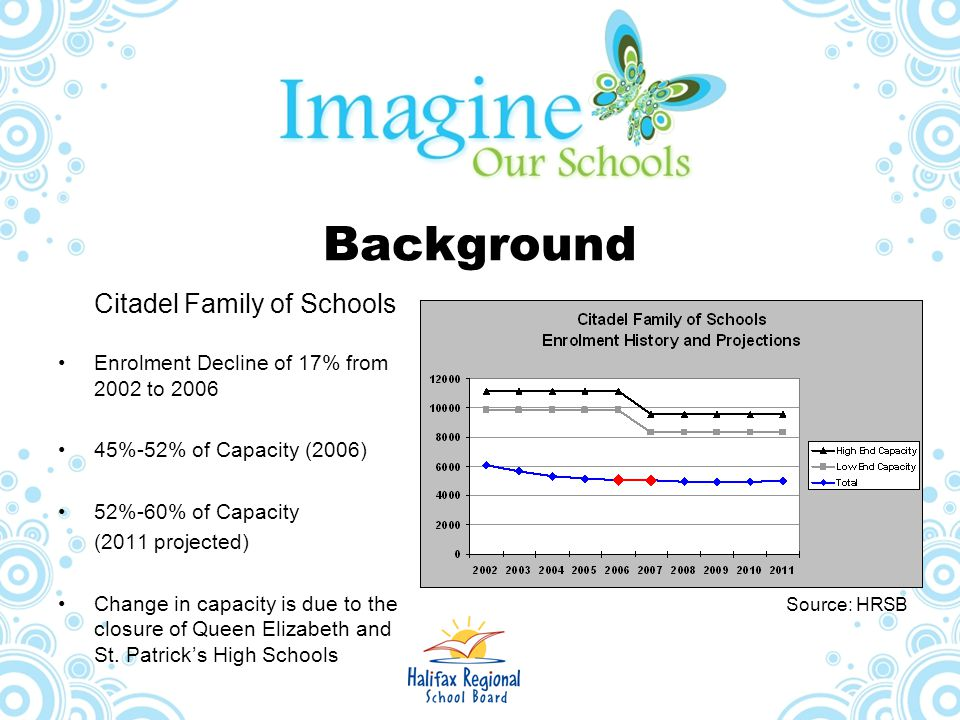Background Enrolment Decline of 17% from 2002 to 2006
