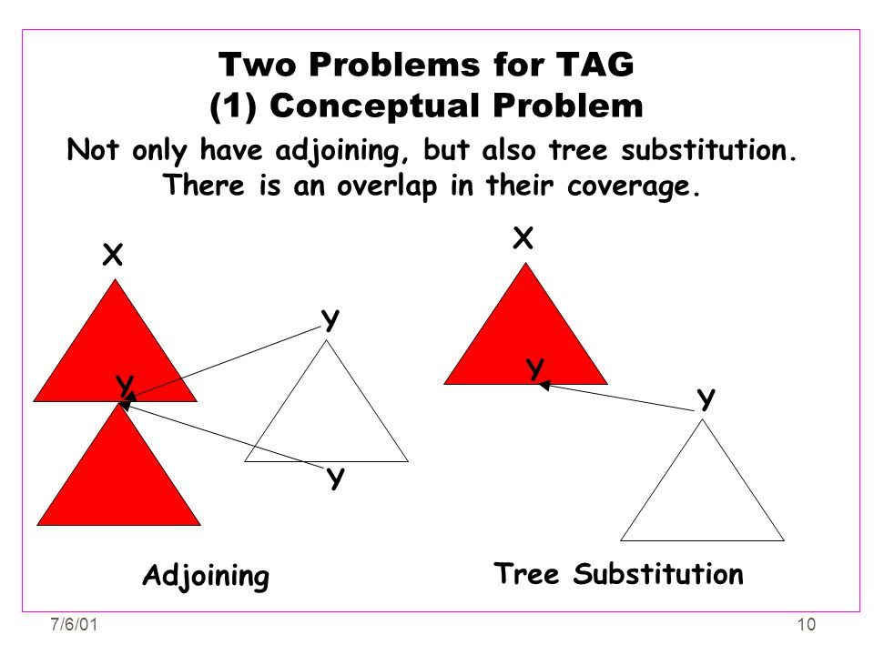 Two Problems for TAG (1) Conceptual Problem
