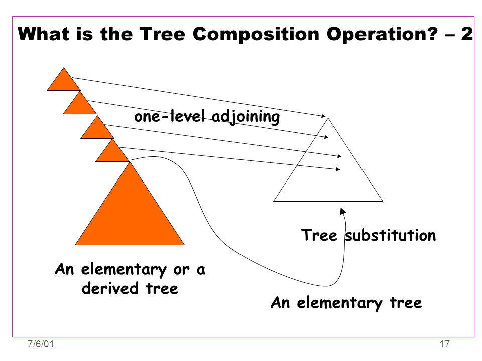 What is the Tree Composition Operation – 2